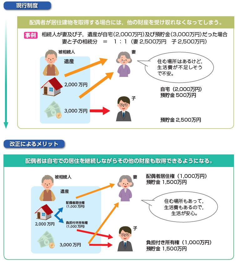 配偶者居住権画像.png